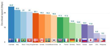 Wind: 1 Miliardo per rete LTE in Italia